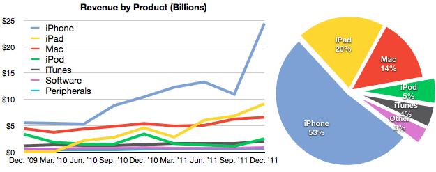 Revenus par gamme de produit Apple