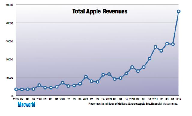 Progression du chiffre d'affaire Apple