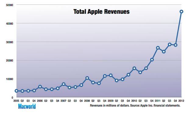 Progression du chiffre d'affaire Apple